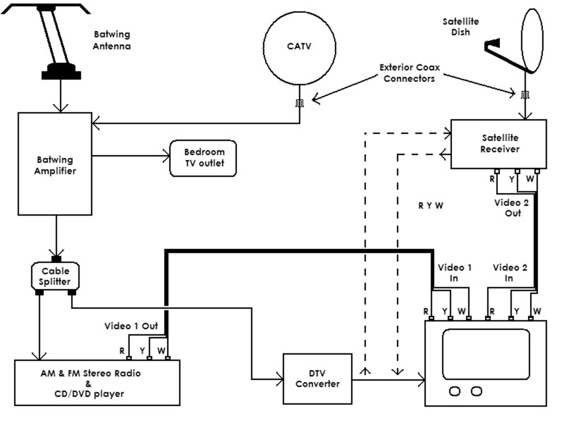rv cable tv wiring diagram  mini split hvac system wiring